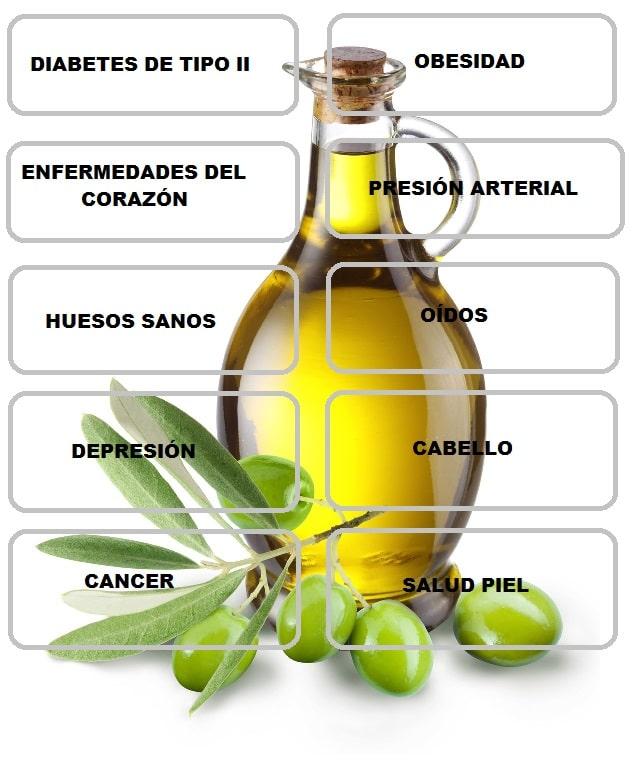 el aceite de oliva es bueno para muchas cosas